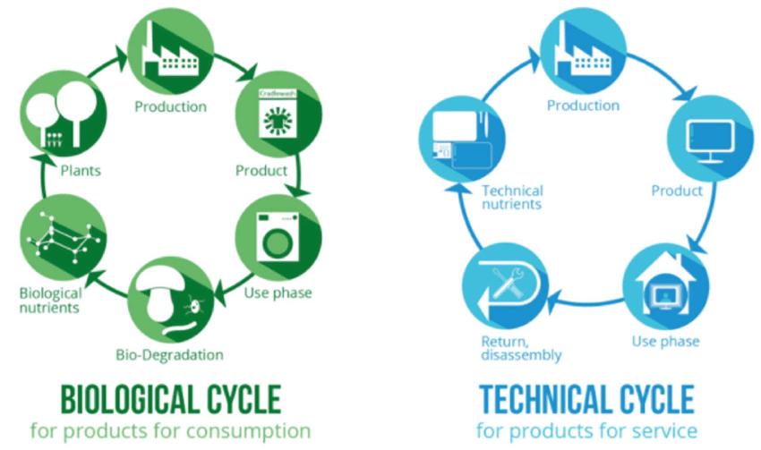 Biologische en Technische kringloop